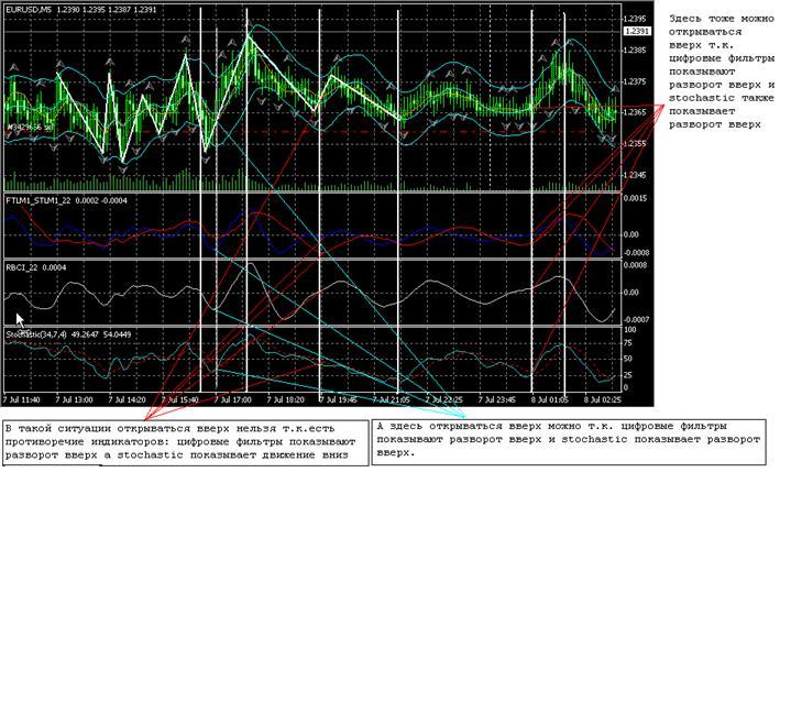 Цифровые индикаторы форекс
